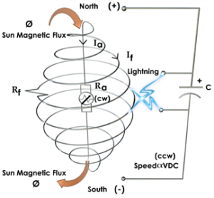 Dynamo Speed Control and Tectonics—Modeling Earth as a