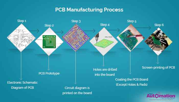 Revolve Recycled Materials Printed Circuit Boards