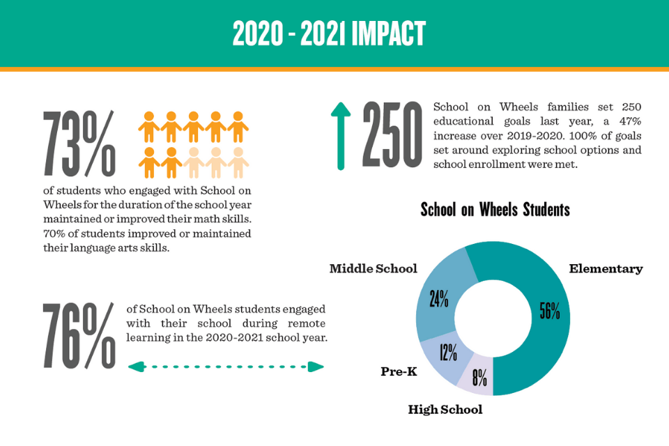 Fall 2021 Newsletter and Impact Report