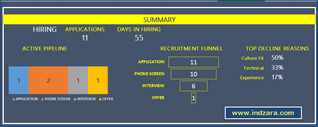 Recruitment Tracker Spreadsheet Free HR Excel Template