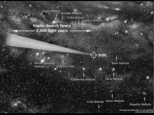 The Kepler Region