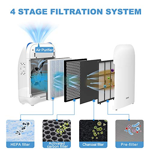 HEPA Filter Air Purifiers for Allergies and Pets RENPHO Air Purifier for Home Large Room, HEPA Filter Air Purifiers for Allergies and Pets, Air Purifiers for Bedroom, Traps Allergens, Smoke, Odors, Mold, Dust, Germs, Pet Dander