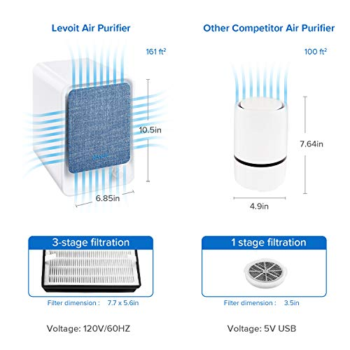 Compact Air Cleaner Purifier for Allergies and Pets Let Contemporary Air Come to You: