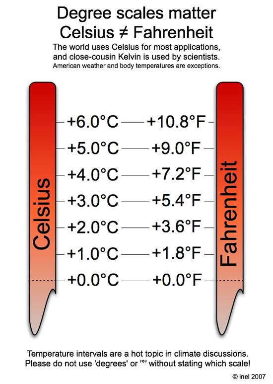 Celsius to fahrenheit degrees temperature interval conversion also inel rh wordpress