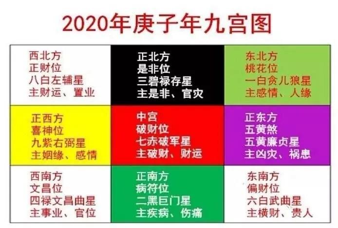 2020年風水方位九宮圖吉兇方位及化解方法_騰訊新聞
