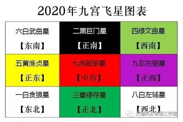 2020年最新家居風水方位九宮布局詳解_騰訊新聞