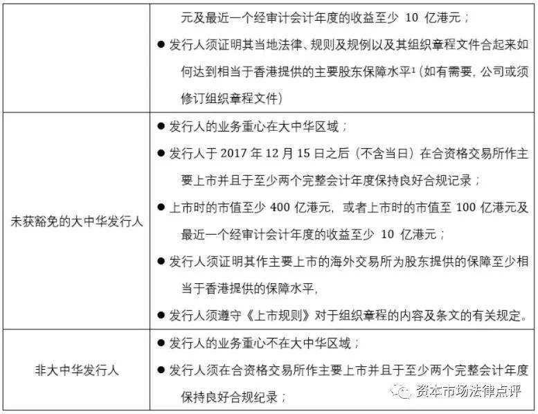2020香港第二上市:市場、制度與機遇_騰訊新聞