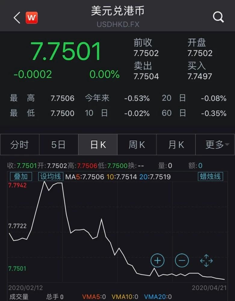 [轉帖]香港金管局出售港元捍衛聯系匯率制度 【貓眼看人】-凱迪社區
