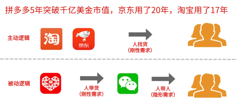 曝光拼多多最新社交電商平臺好貨內購的驚天內幕!_騰訊新聞