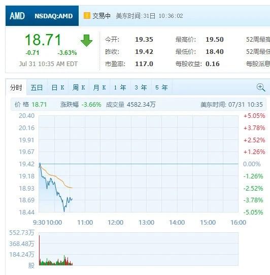 AMD遭大股東拋售 股價跌逾3%_科技_騰訊網