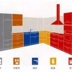 Kitchen Layout Ideas Pot Rack 厨房布局看动线 这些厨房动线设计你知道吗 什么是厨房动线