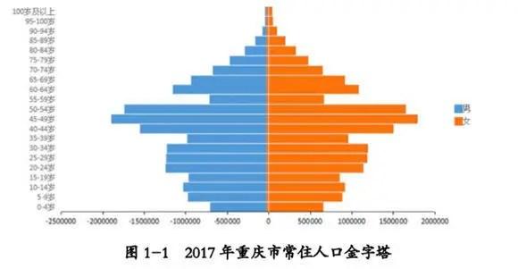 重慶人健康狀況如何?哪些疾病高發?來看這份居民健康狀況報告_大渝網_騰訊網