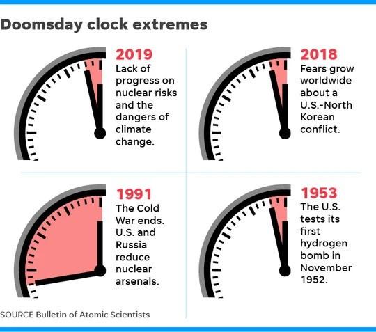 """""""世界末日時鐘""""只剩2分鐘 上一次最接近地球毀滅是1953年"""