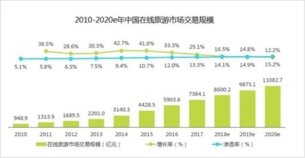 攜程上市15周年:從深耕中國到改變全球旅游版圖