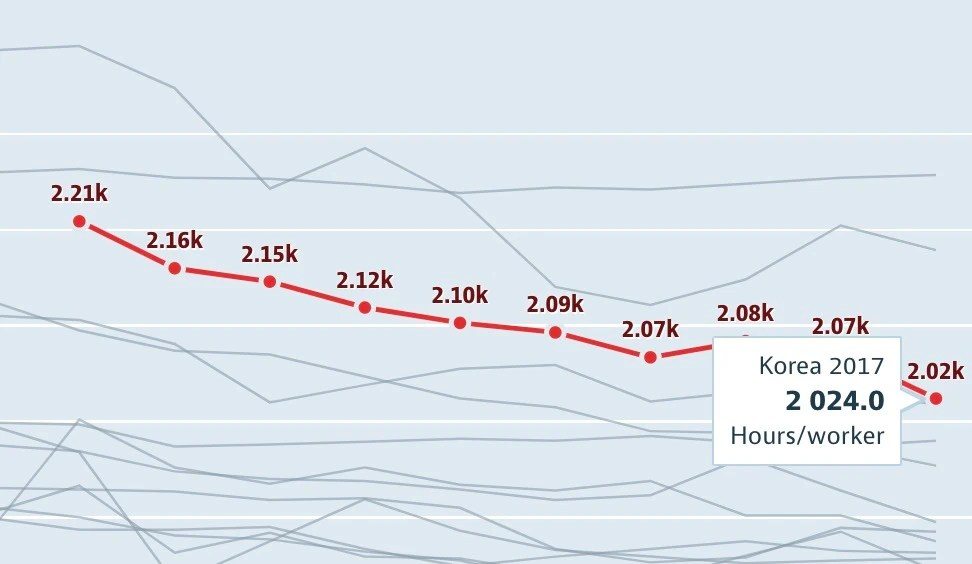 就業者工作時長十年增長22%,這才是最值得擔憂的數據