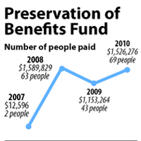 "Second pension fund pays San Diego retirees millions in ""excess benefits"""