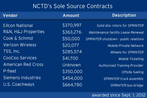 NCTD sole source