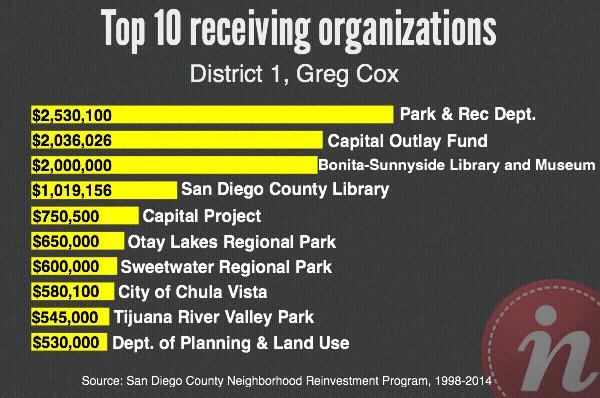Cox_Top10_NRP