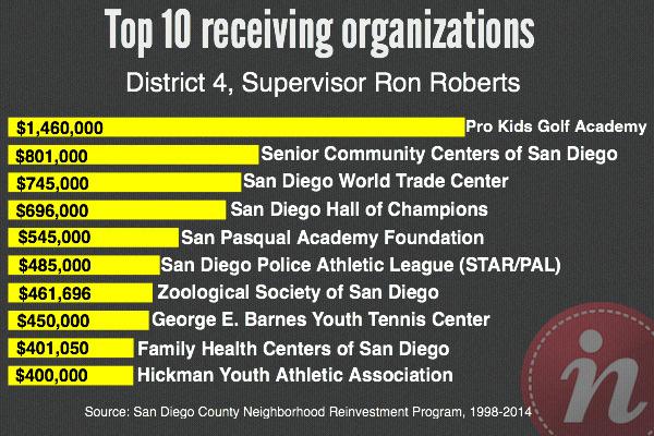 Ron Roberts Top 10 NRP