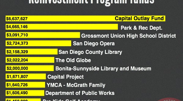 Board of Supervisors approves $5 million increase to grant fund