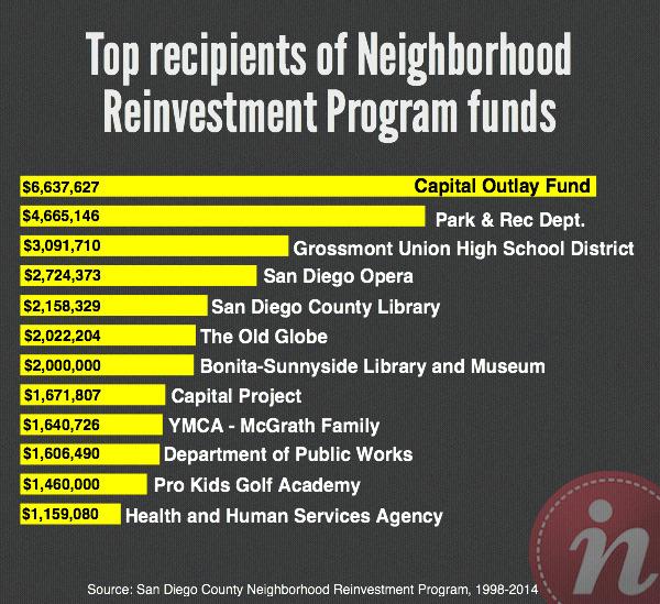 Top_Recipients_NRP