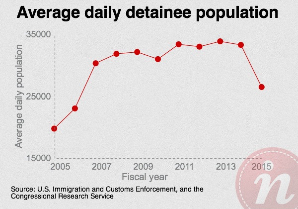 Average daily detainee population, 2005-2015. Graph by Leo Castaneda
