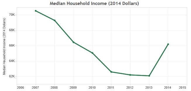The San Diego metro area's median household income remained lower than it was before the Great Recession.