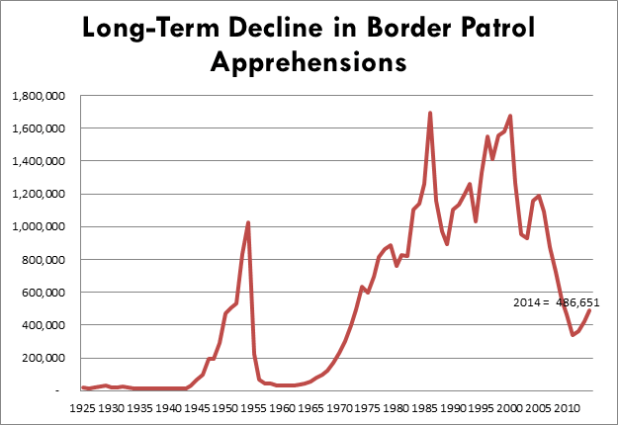 Source: U.S. Customs and Border Protection. Graphic by University of San Diego School of Peace Studies, Trans-Border Institute