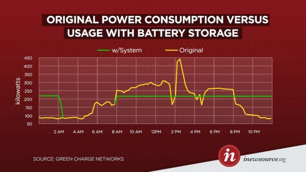 Green Charge Networks proposes to dramatically reduce peaks in school electrical use. Sample day shown is in mid October. Graph represents just one of the school's two electrical meters. Graphic by Jorge Contreras, KPBS