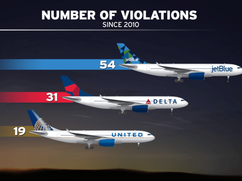 This chart shows the airlines that violated the departure curfew the most since 2010. Jorge Contreras, KPBS