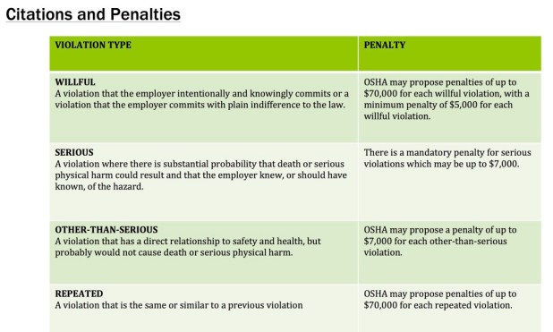 This chart shows the different types of workplace safety violations and the penalties associated with them. Courtesy of National Council for Occupational Safety and Health