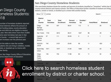 https://data.inewsource.org/interactives/san-diego-county-homeless-students-2018/