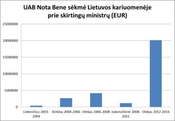 UAB Nota Bene