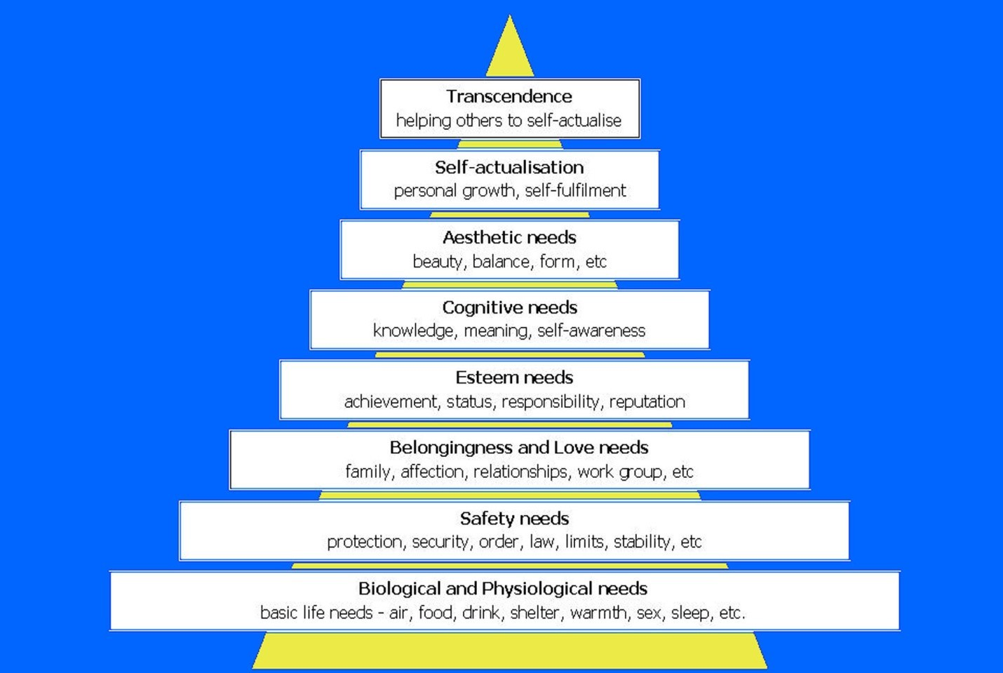 memory hierarchy diagram forest food chain adult treatment approach beth powell 39s in family services
