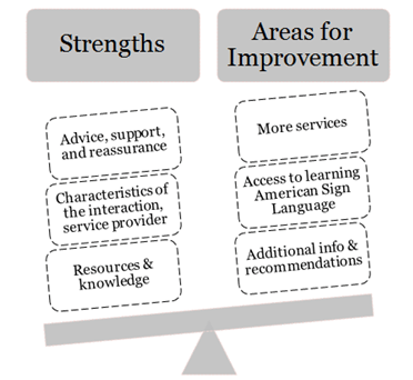 Parent Perspectives Areas Of Strengths And Room For