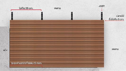 การติดตั้งไม้ฝ้าติดเพดาน PCB