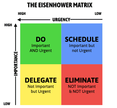 From Part 1 - The Eisenhower Matrix, also referred to as Urgent-Important Matrix, helps you decide on and prioritize tasks by urgency and importance, sorting out less urgent and important tasks which you should either delegate or not do at all.