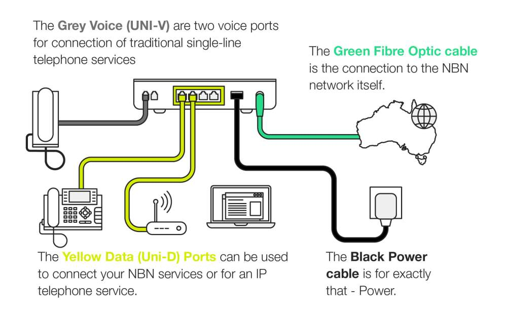 medium resolution of power issues and your nbn phone service