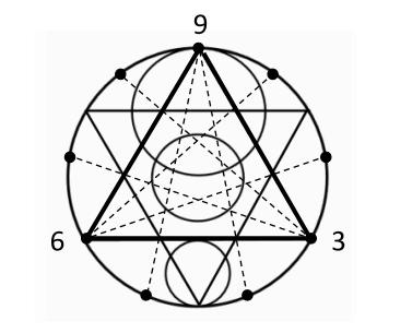 Nikola Tesla: The Secret Behind Numbers 3, 6 and 9 ...