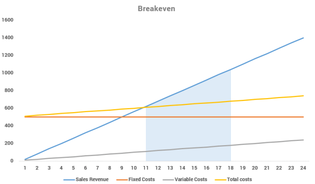 graph showing break-even anaylysis from 11 to 18 days