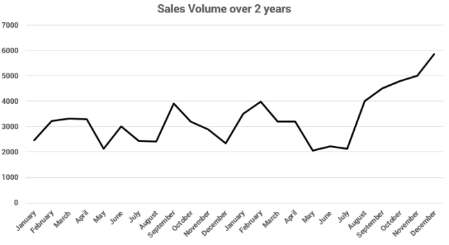 sales volume over two years year end increase sales forecast shows volume