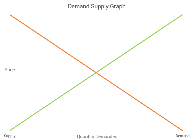 Demand and Supply Graph