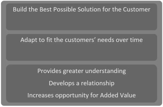 Small Breakdown of developing customer focus.