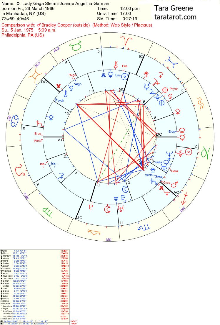 Lady Gaga Astro Chart : astro, chart, Astrology, Birth, Chart, Faval