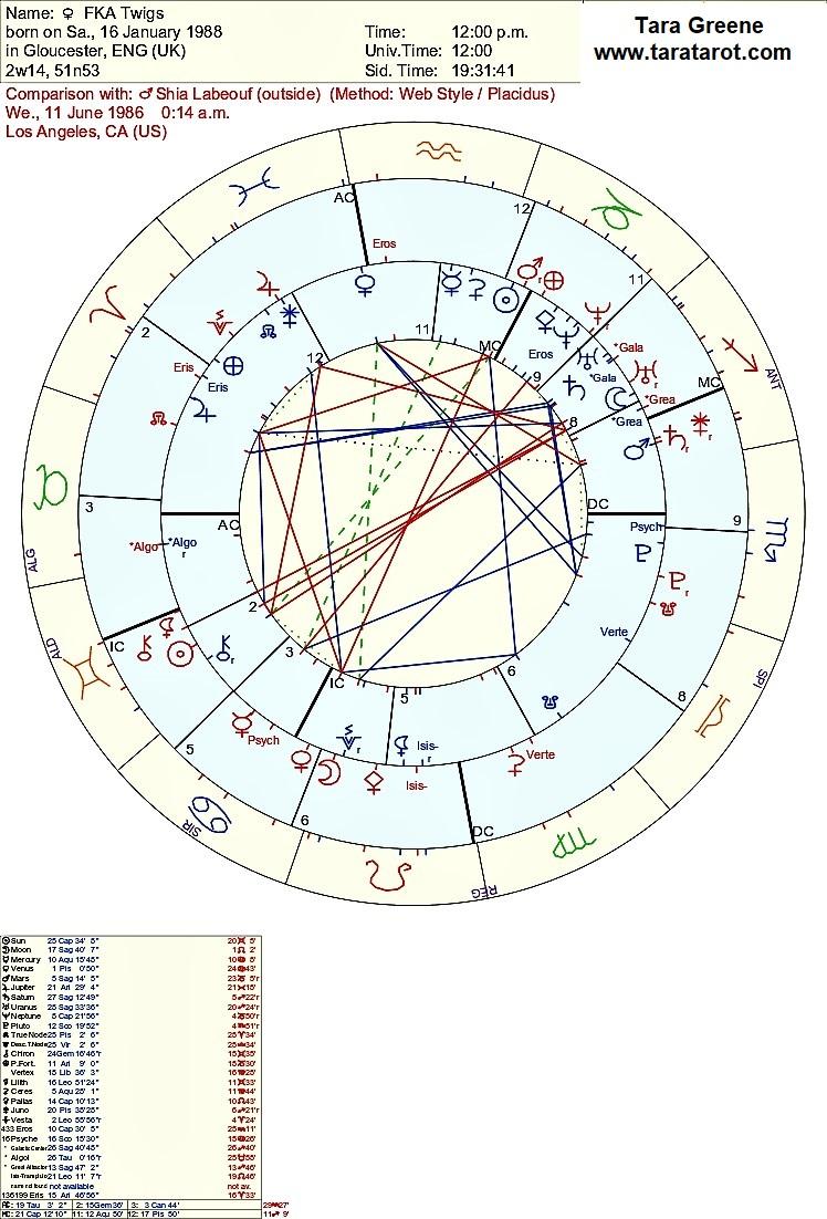 Shia Labeouf Birth Chart : labeouf, birth, chart, Twigs, LaBeouf, Astrology, Greene,Tarot, Reader,, Psychic