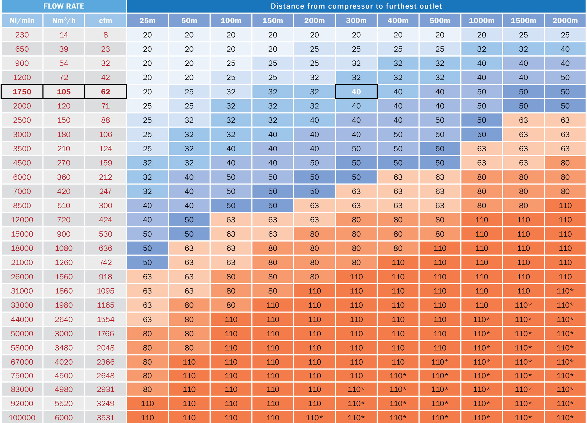 hight resolution of aluminium compressed air pipe sizing chart