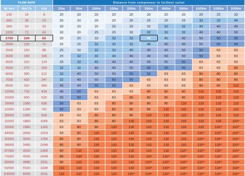 small resolution of aluminium compressed air pipe sizing chart
