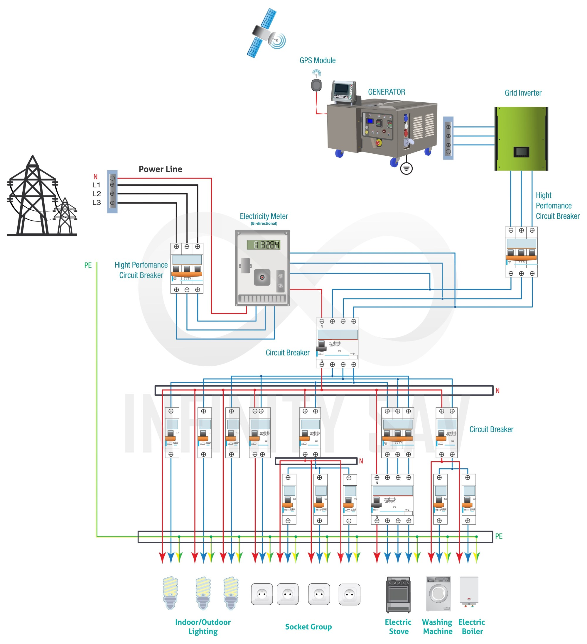 hight resolution of connection with grid inverter