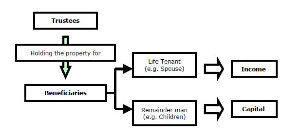Chart 3-3