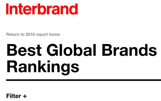 La mejores marcas a nivel global